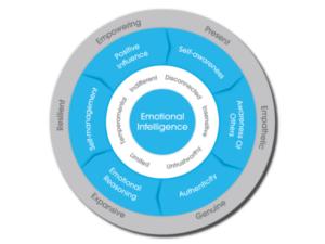 Practitioner Post – Genos Emotional Intelligence in Kenya: Dialogue and a Handshake
