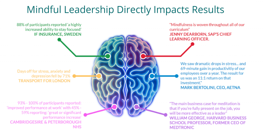 Mindful Leadership results